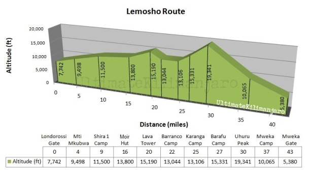 Lemosho Profile